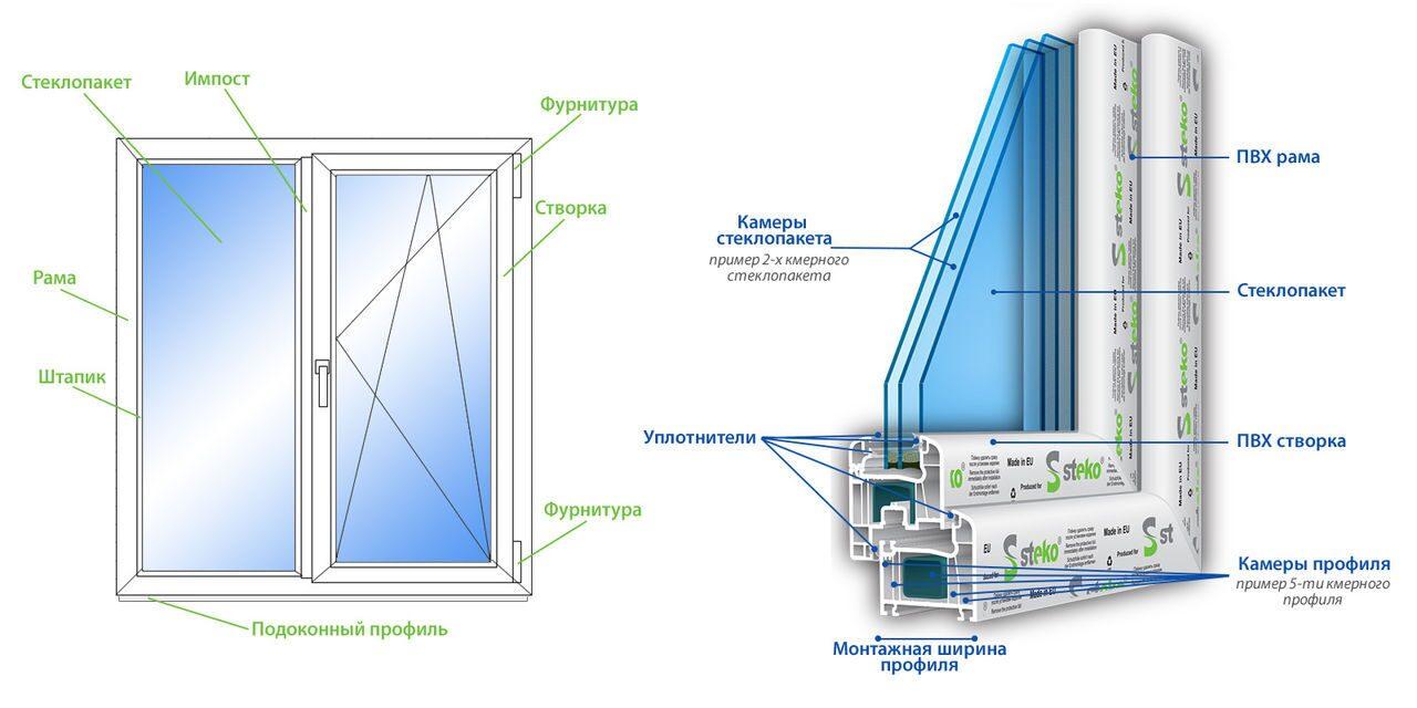 Продукция реализуемая компанией: окна пвх, алюминиевые конст.